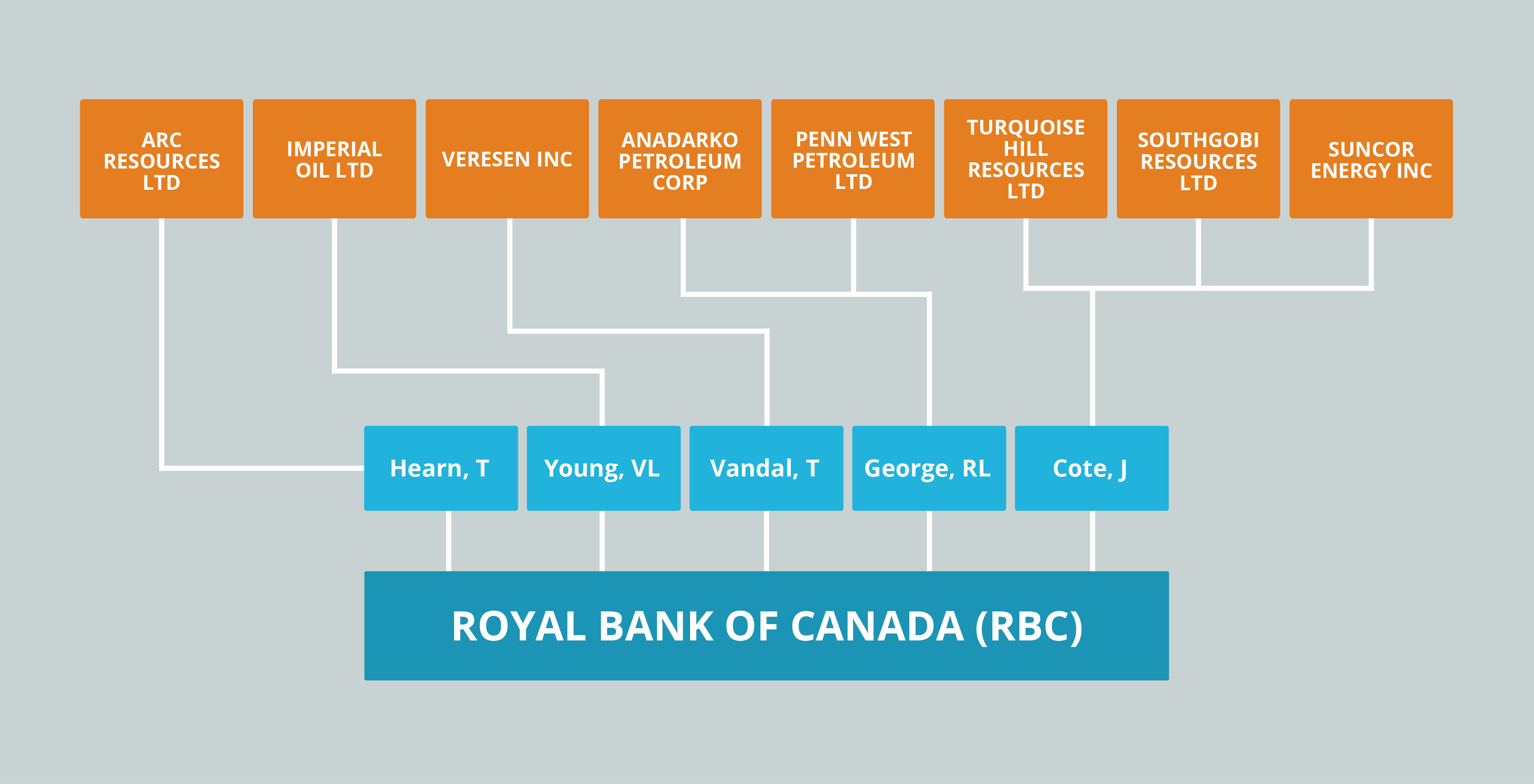 RBC's board connections to Canadian fossil fuel companies