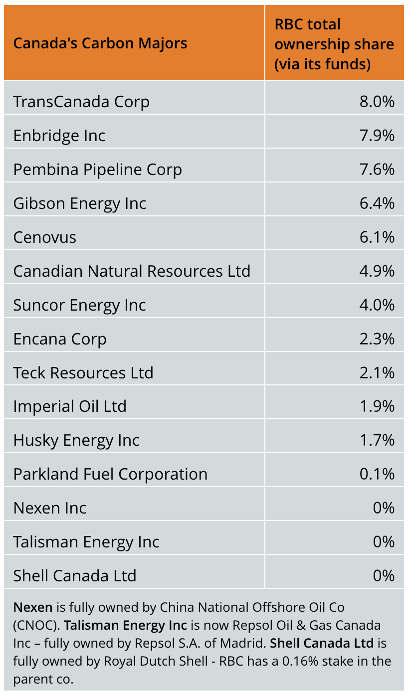 RBC ownership of Cnd carbon majors