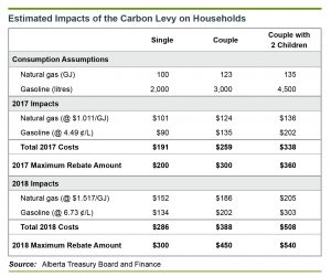 Estimated household impacts of Alberta carbon levy