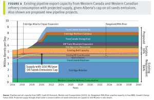 Existing and proposed pipeline export capacity with projected supply