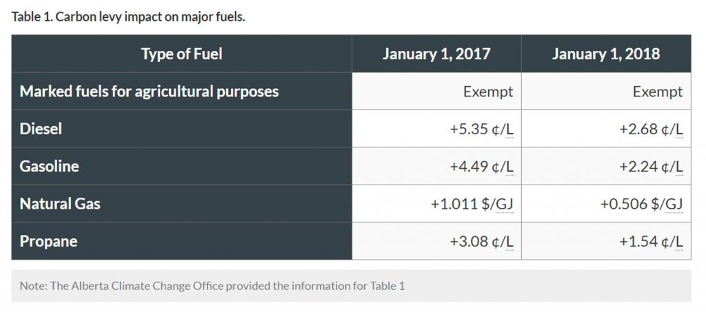 Carbon levy impact on major fuels.
