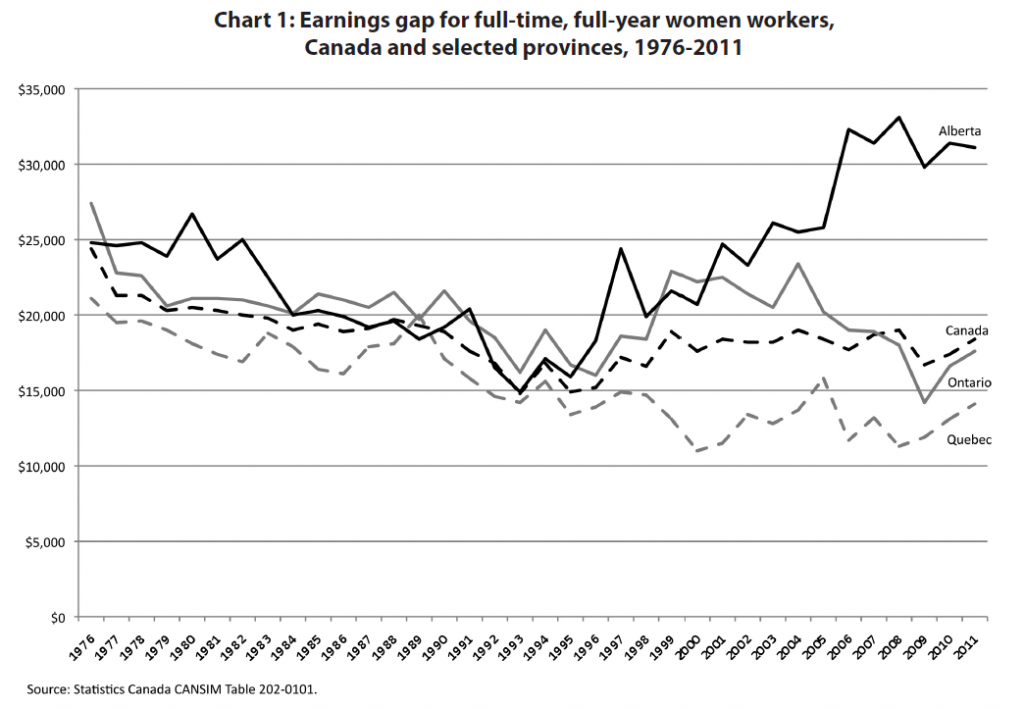 Gender earnings gap